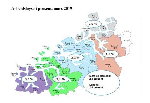 Arbeidsledigheten går stadig ned i Møre og Romsdal. Størst nedgang er det på indre Nordmøre.