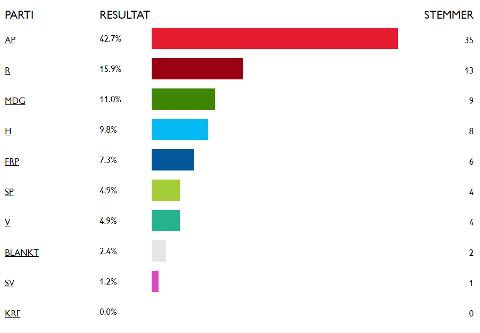Resultatene fra «Barnas valg» i Vestre Toten. Foto: Skjerdump: reddbarna.no