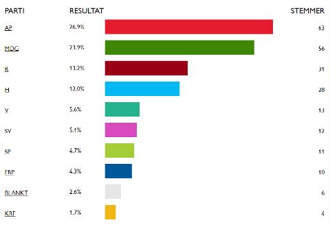 Resultatene fra «Barnas valg» i Gjøvik. Foto: Skjerdump: reddbarna.no