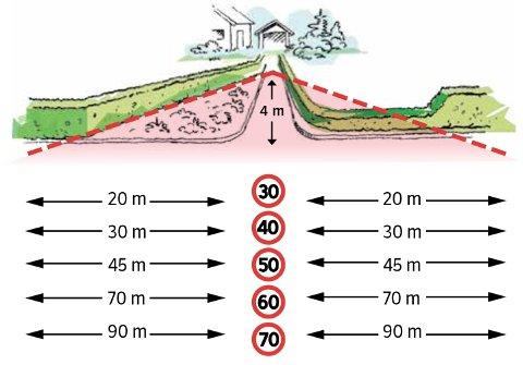 Hvis avkjørselen din munner ut i vegen må høyde på hekk og gjerde ikke overstige 0,5 meter over gateplan. Hekk og gjerde kan også flyttes utenfor  frisiktsonen, merket med rødstiplet strek. Det må være 4 meter fri sikt inn i avkjørselen. Det betyr at når du står 4 meter inn i avkjørselen din, skal du kunne se vegen 45 meter til hver  side dersom fartsgrensen er 50 km/t, og  videre øker avstandene med farten slik   figuren illustrere