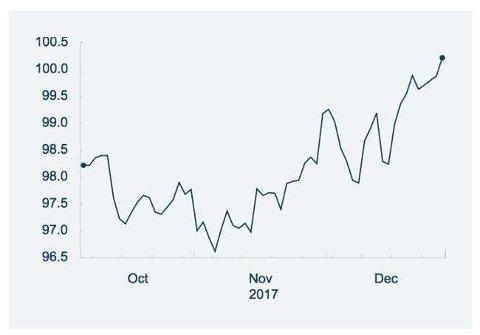 SVAKERE KRONE: Harryhandel har blitt rundt fire prosent dyrere på to måneder. Grafikk: Norges Bank