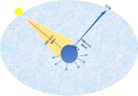 Figuren viser solens innstråling til jordklodens øverste atmosfære, og den kontinuerlige utstrålingen til det kalde verdensrommet.Det er tilstrekkelig at temperaturen på overflaten endres med 0,5 K for å utjevne endringen i innstrålingen som er målt siste 2 000 år, skriver Dagfinn Koppelow-Karlsen.