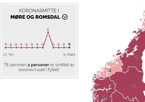 Nederst i saken finner du en oversikt over hvor og hvor mange som er smittet av koronaviruset i Norge.