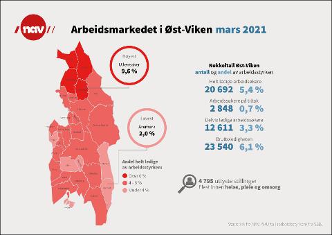 Inforgrafikken fra NAV Øst-Viken viser at andelen helt ledige er på 5,4 prosent. Fredrikstad ligger på gjennomsnittet for regionen med sine 5,5 prosent, omtrent som i nabobyene. Kommunene rundt Gardermoen har opp mot ti prosent helt ledige.
