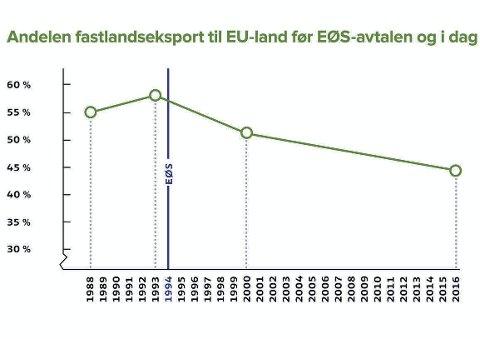 5 fakta: Om Norges handel med EU og Europa.