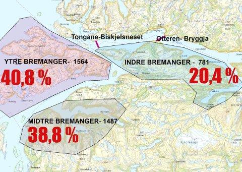 Kjøttvekta i Bremanger: Fordeling av folketal i Bremanger mellom ytre, midtre og indre del av kommunen.Tal frå SSB. Arkiv