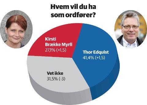 POPULÆR: Den sittende ordføreren Thor Edquist (H) er klart mer populær blant Haldens befolkning enn utfordreren Kirsti Brække Myrli.