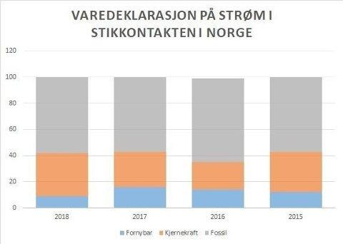 Andelen fornybar strøm i norske stikkontakter var i fjor på et rekordlavt nivå.