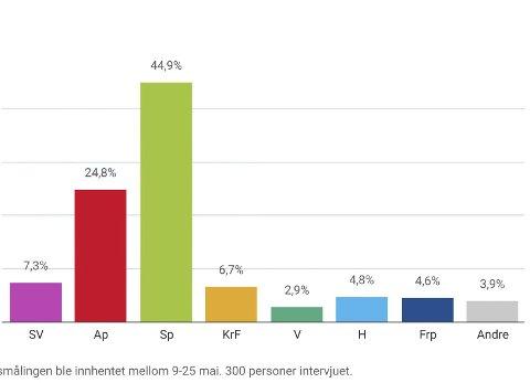Meningsmåling: Slik ville partienes oppslutning ha blitt hvis det var valg i dag.Grafikk: Lars Løkkebø