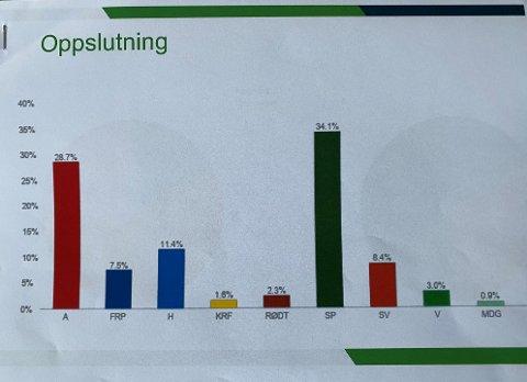 HEDMARK ANNO JUNI 2021: Slik ser den politiske situasjonen ut i juni en meningsmåling fra Norstat Meningsmåling utført på oppdrag fra NRK Innlandet.