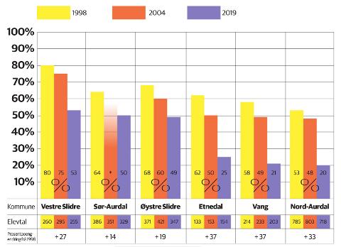 KOMMUNEVIS UTVIKLING: Søylene syner kommunevis dialektbruk for grunnskuleelevane i Valdres i åra 1998 (gul), 2004 (oransje) og 2019 (fiolett). Tala er i prosent, og dei står inne i kvar søyle. Nedanfor kommunenamnet står elevtalet for kvart år, og aller nedste syner me nedgangen i dialektbruken frå 1998 til 2019, målt i prosentpoeng. * Prosenten for Sør-Aurdal i 2004 er usikker fordi 90 elevar i Hedalen ikkje var med i vurderinga av talemålet.
