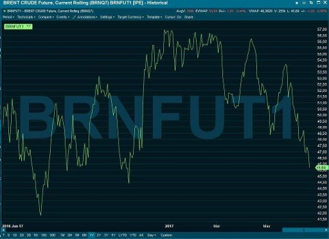 NY NEDTUR: Så lav har ikke oljeprisen vært siden midten av november i fjor. Foto: Infront