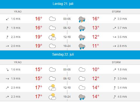 FORSKJELLIG VÆR: Mens YR mener det blir sol og 19 grader, melder Storm 13 grader og regn.