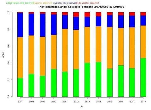 TREFFSIKKERHET: Her er grafen som viser utvikling i treffsikkerheten for nedbør hos Meteorologisk instutt det siste tiåret. Grønt og gult viser når værvarselet traff. Blått og rødt viser når det bommet. Treffsikkerheten er ikke målt time for time eller mengde nedbør, slik instituttet nå gjennomfører et prosjekt på.