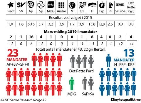 Sentio har på vegne av SA utført en meningsmåling, hvor de har spurt hvilket parti de intervjuede ville stemt på dersom det var kommunavalg nå.
