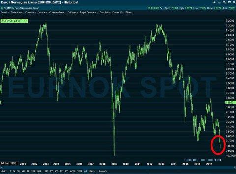 HISTORISK SVAK: Kronen har kun en gang tidligere vært like svak som den er nå, nemlig under finanskrisen.