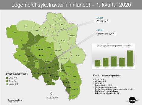 Sykefravær i Innlandet 1. kvartal.