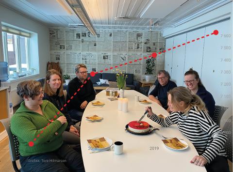 ØKER: Den røde stipla linja viser økningen i antall Retten-abonnenter på tre år. Fra venstre på Røros onsdag var de kakespising for Renée M. Svendsen, Eli Marie Jensen, Christian Søberg, Tor Enget, Linda Herud og Guri Jortveit.