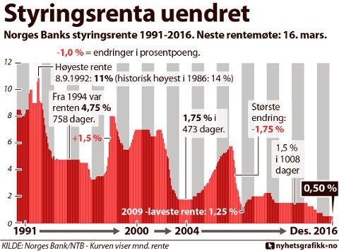 Norges Banks styringsrente fra 1991-2016. Neste rentemøte: 16. mars 2017.