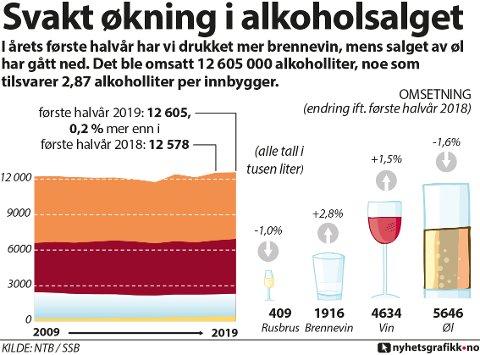 ssb, alkoholsalg, liter, alkohol, brennevin, rusbrus, første, rus, halvår, alkoholomsetning, øl, salg av alkohol, vin