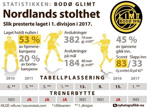 STATISTIKKEN BODØ/GLIMT: Slik presterte laget i 1. divisjon i 2017.
