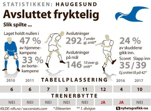 STATISTIKKEN HAUGESUND: Slik presterte laget i i 2017.