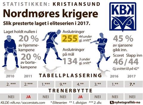 STATISTIKKEN KRISTIANSUND: Slik presterte laget i eliteserien i 2017.