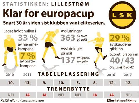 STATISTIKKEN LILLESTRØM: Slik presterte laget i 2017.