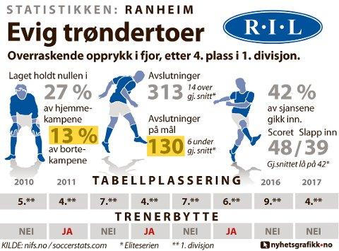 STATISTIKKEN RANHEIM: Slik presterte laget i 1. divisjon i 2017.