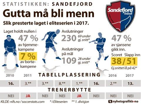 STATISTIKKEN SANDEFJORD: Slik presterte laget i eliteserien i 2017.