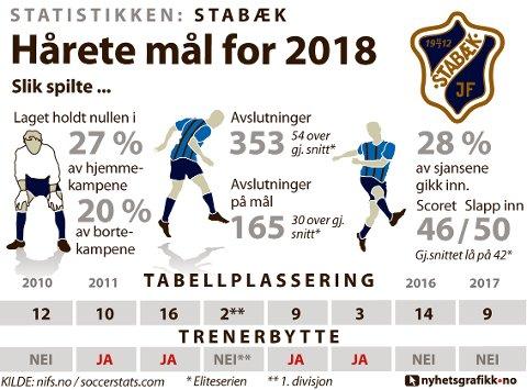 STATISTIKKEN STABÆK: Slik presterte laget i 2017.