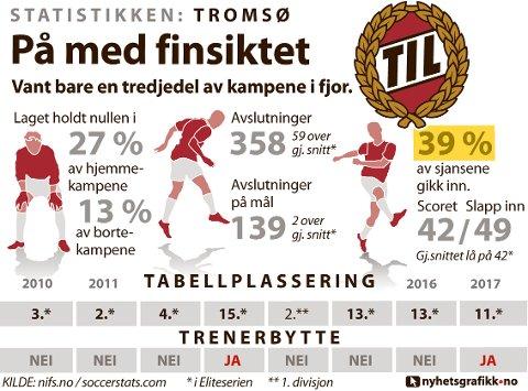 STATISTIKKEN TROMSØ: Slik presterte laget i eliteserien i 2017.