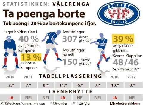 STATISTIKKEN VÅLERENGA: Slik presterte laget i eliteserien i 2017.