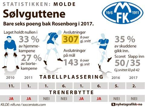 STATISTIKKEN MOLDE: Slik presterte laget i 2017.