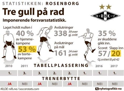 STATISTIKKEN ROSENBORG: Slik presterte laget i 2017.