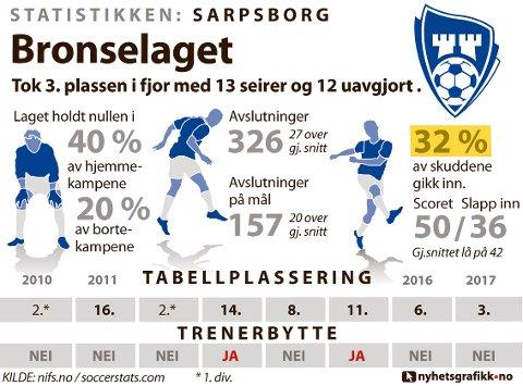 STATISTIKKEN SARPSBORG: Slik presterte laget i 2017.