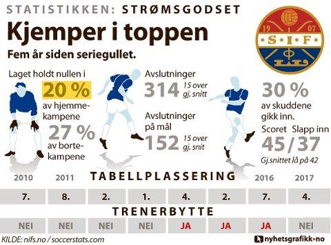 STATISTIKKEN STRØMSGODSET: Slik presterte laget i 2017.