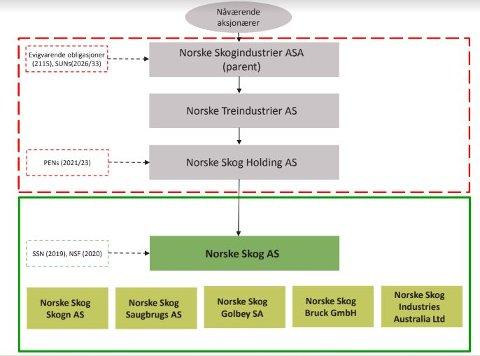 NYE NORSKE SKOG: Virksomheten i den røde rammen blir rammet av konkursen og vil slutte å opphøre. Mens det som står i grønt lever videre, foreløpig styrt av selskapet Oceanwood som har pant i Norske Skog AS.