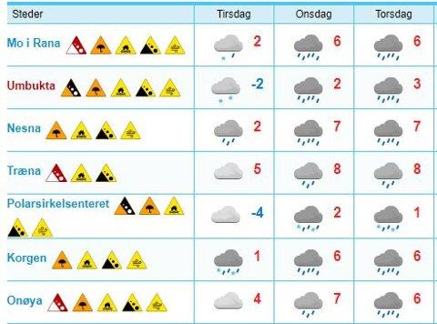 Omtrent i hele distriktet på Nord-Helgeland er det en rekke farevarsler.