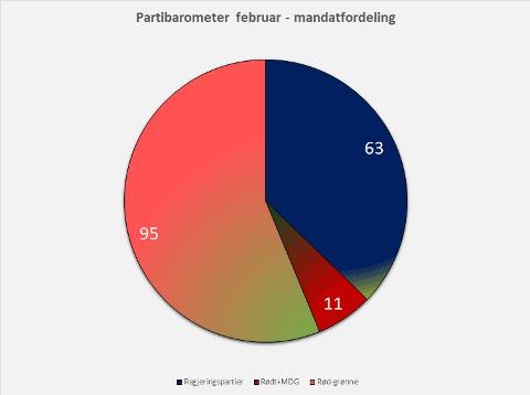 RØDGRØNT FLERTALL: Kakediagrammet viser at rødgrønn side får 95 stortingsrepresentanter dersom partimålingen hadde vært valgresultatet. Det ville gitt et regjeringsskifte i Norge.