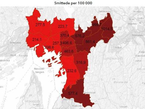 Det er fremdeles stor forskjell på smittetrykket i øst og vest. Bydel Stovner har nesten fem ganger så mange tilfeller som bydel Ullern, om man tar utgangspunkt i befolkningstallet. Kartet viser antall smittede per 100.000 innbygger, ikke totalt antall smittede. Bydel Stovner har i overkant av 33.300 innbyggere.