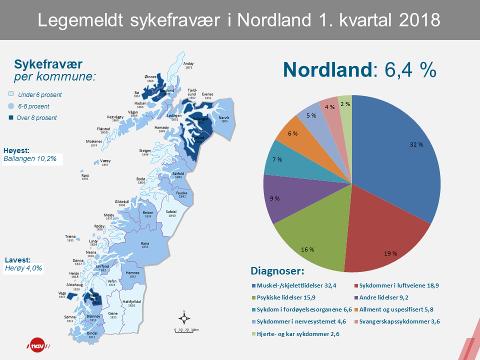 Legemeldt sykefravær i Nordland.