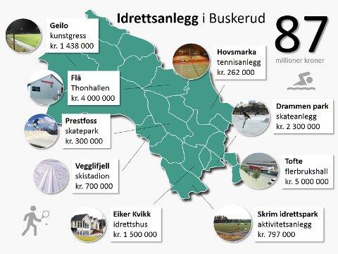 VARIERT: Nær 87 millioner kroner fordeles til nybygg og rehabilitering av idrettsanlegg/bygg i Buskerud.