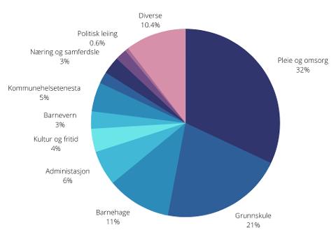 Slik er driftskostnadane fordelt i Kinn kommune. Posten diverse er hovudsakleg driftskostnader på vatn og avløp og plan og byggesak.