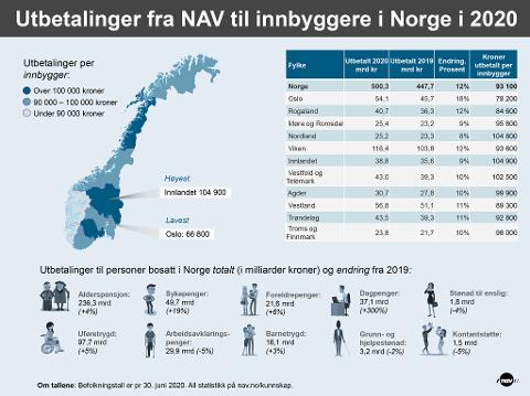 MEST: Innlandet får mest av Nav per innbygger.