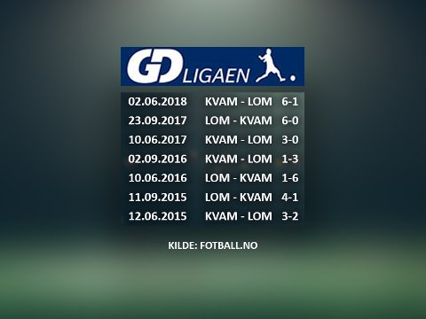NESTEN JEVNGODE: Tross mange målrike oppgjør de siste årene viser historikken at Kvam og Lom vinner annenhver kamp. Betyr dette at Lom vinner 6-0 i høst?