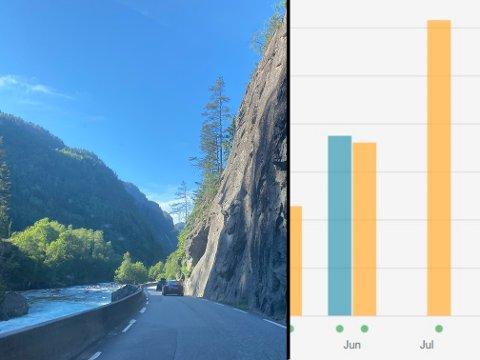 TRAFIKK: Juli er normalt den travleste tiden av året for veiene i Indre Hardanger. Til helgen er det ventet nye trafikk når flere trolig skal hjem fra ferie, samtidig som mange begynner årets ferie.