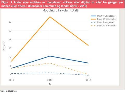 Figuren viser at en høyere andel elever blir mobbet i Ullensaker sammenlignet med landsgjennomsnittet årene 2016, 2017 og 2018.