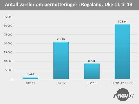 PERMITTERINGER: Varslene om permitteringer i Rogaland har i uke 13 gått klart ned sammenliknet med uka før. Grafikk: Nav
