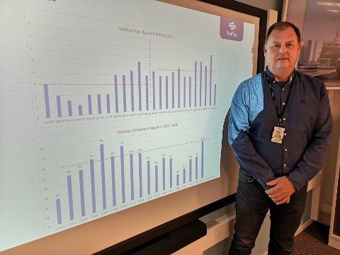 Site manager Stein Arve Olsen med grafene som viser utviklingen i riggaktiviteten knyttet til Vestbase. Den øverste grafen viser måned for måned i 2019 og 2020, den nederste den historiske utviklingen årlig siden 2003.